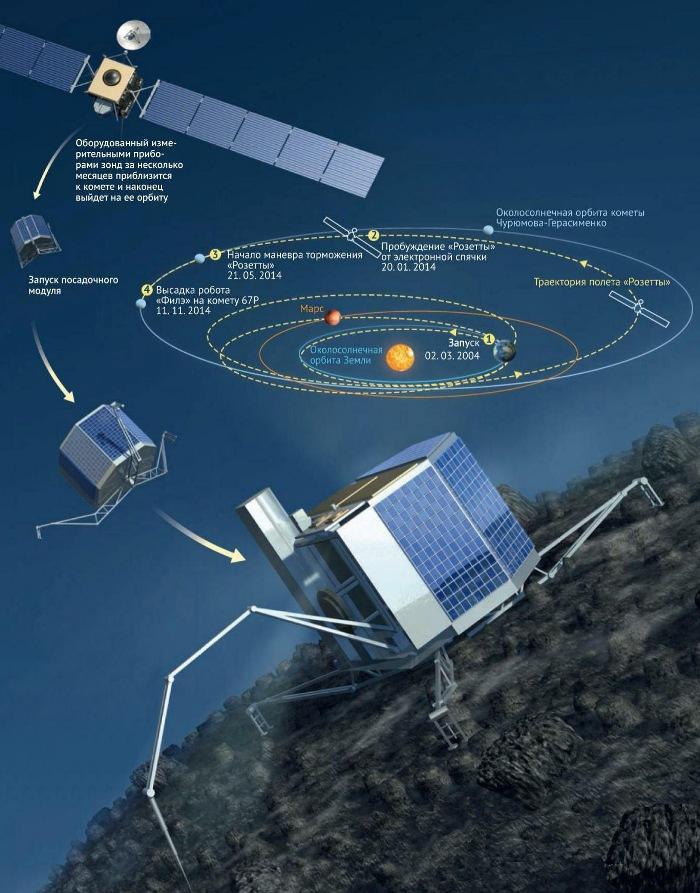 Зонд Philae обнаружен