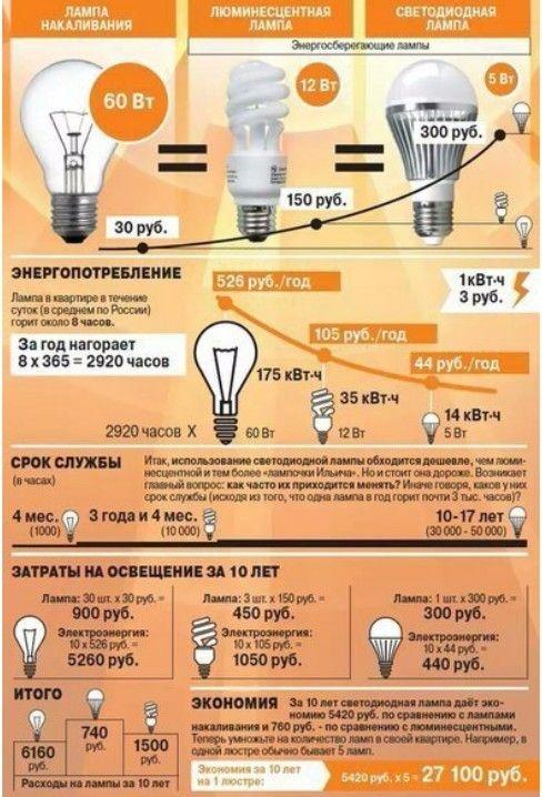 Какие лампы лучше?