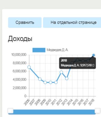 9 млн 917 тыс 510 рублей