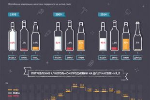 Как менялось потребление алкоголя в России. Инфографика