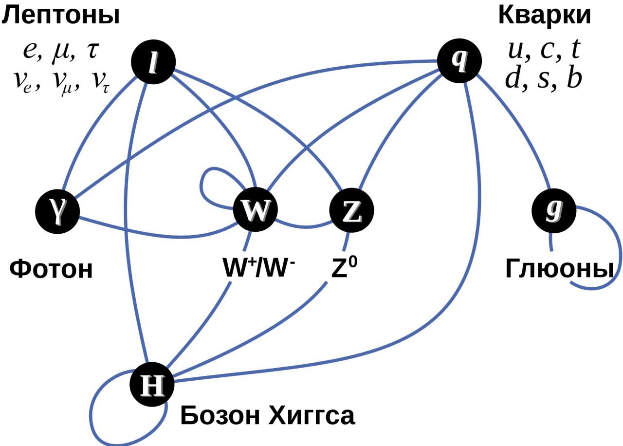Теория струн для чайников