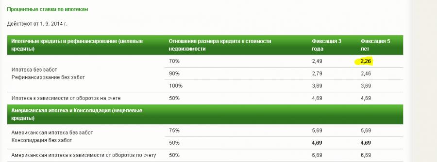 Как народный Сбербанк России работает для народа...Чехии Греф, политика, россия, сбербанк, экономика