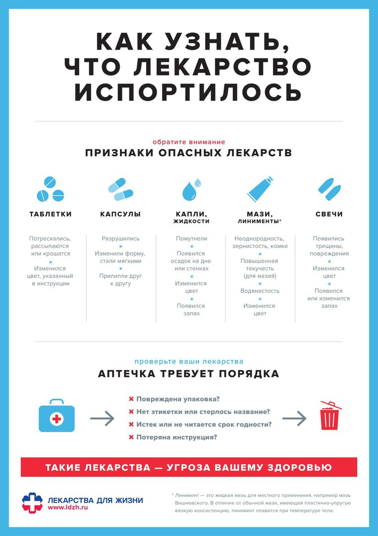 Инфографика о лекарственных препаратах