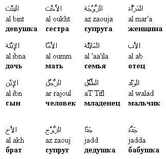 Тату на арабском с переводом на русский
