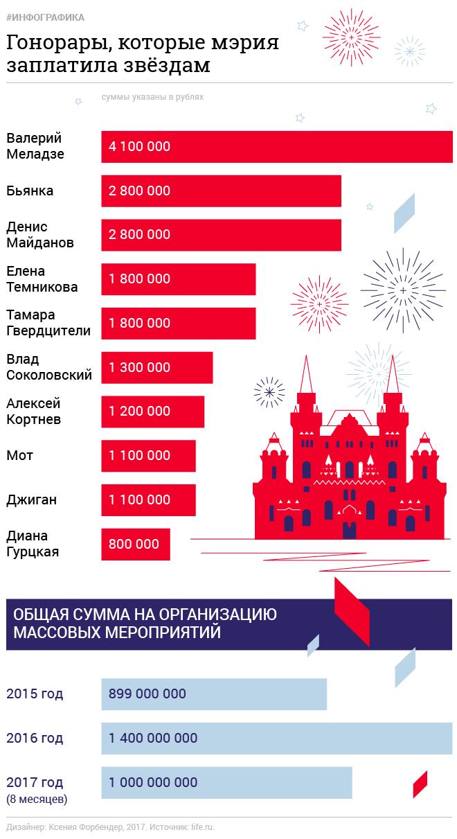 Миллиард на звёзд. Кто и за сколько споёт на Дне города в Москве