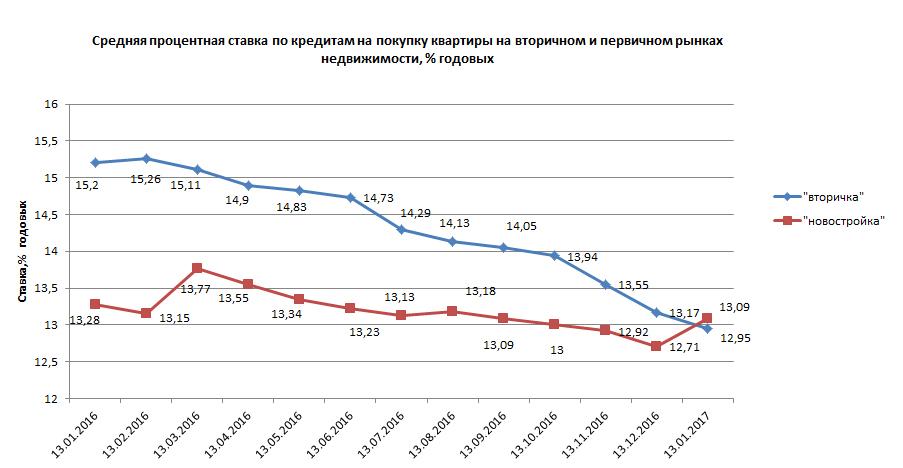 Таблица процентов по депозитам