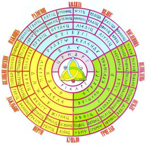 Славянский календарь - Пантеон Богов