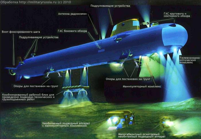 подводная лодка 19100