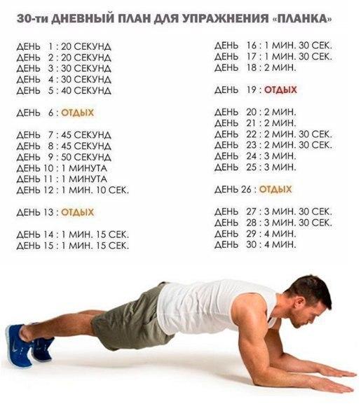 Упражнения «планка»