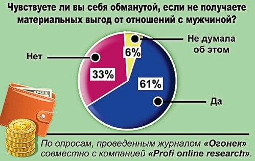 Потребительство как функция матки,