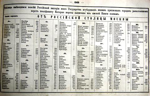О чем могли узнать русские, используя «Брюсов календарь»