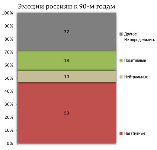 Отношение россиян к 90-м годам — негативное