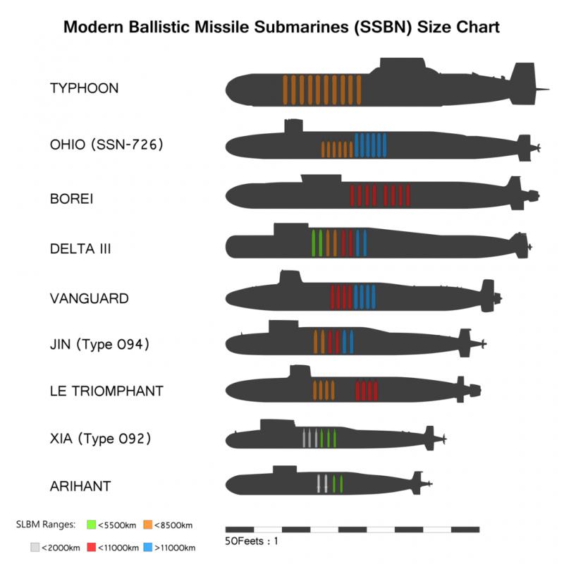 габариты подводной лодки юрий долгорукий