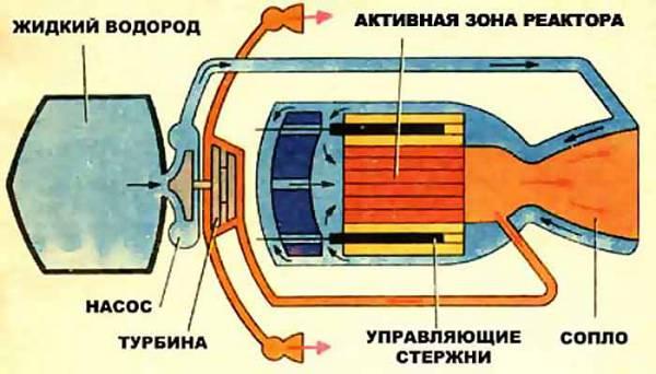 Двигатель на ядерном топливе