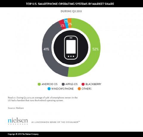 Пользователи до 24 лет предпочитают смартфоны