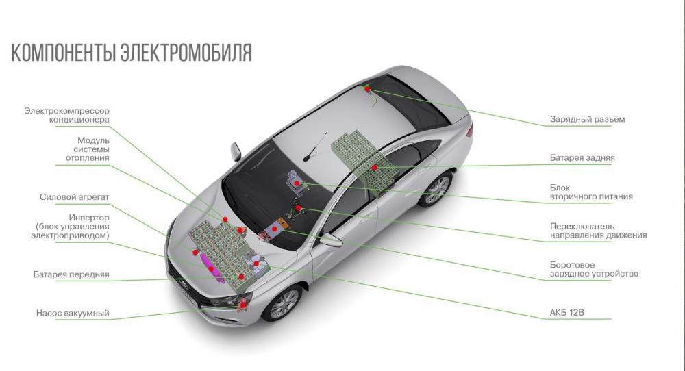 АвтоВАЗ может выпустить бюджетный электрокар