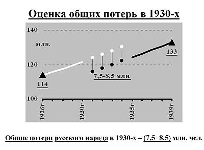 Десять ударов по русской демографии
