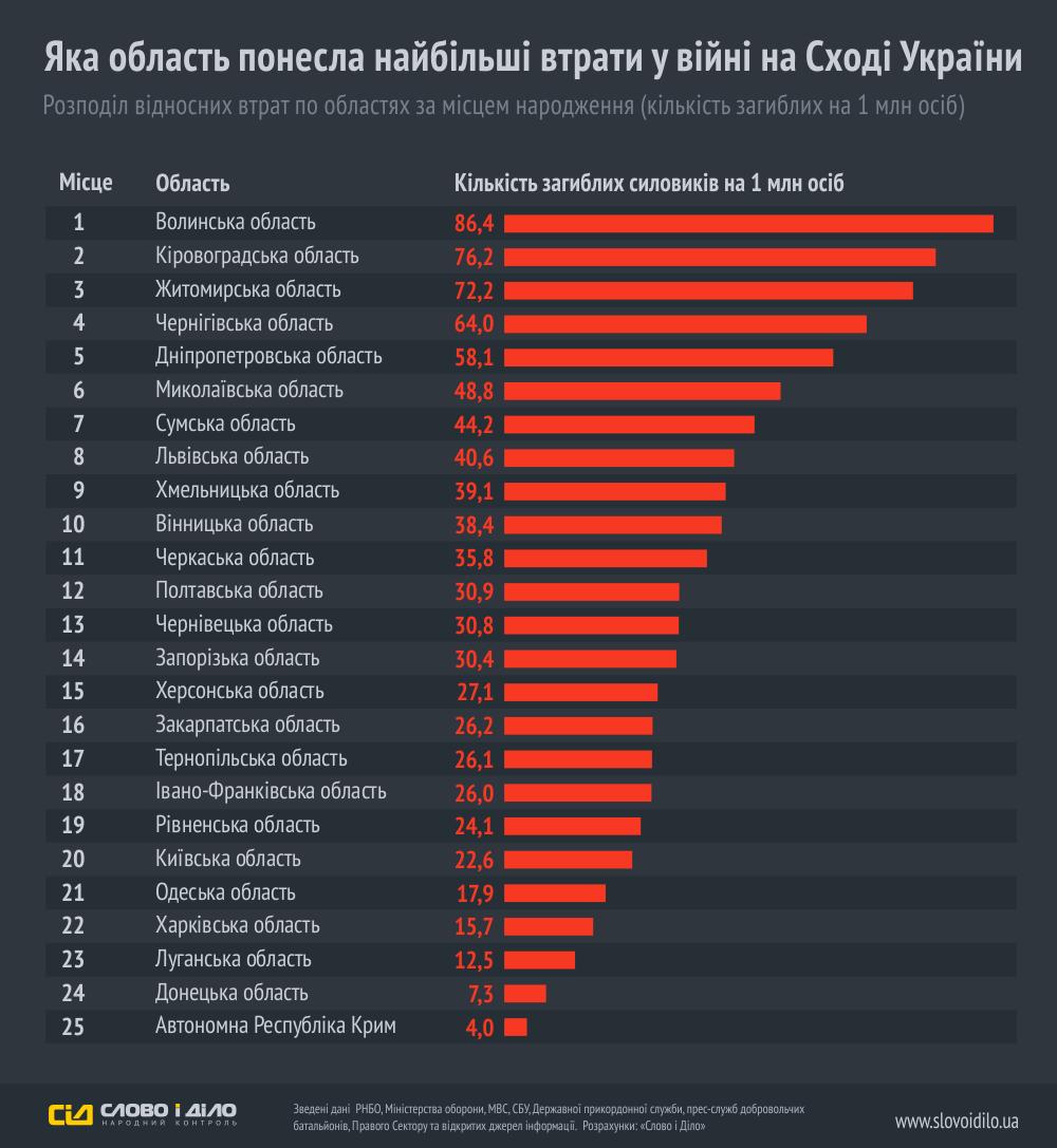 Инфографика потерь украинской стороны