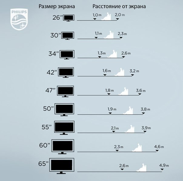Какой размер телеэкрана подходит для вашей комнаты