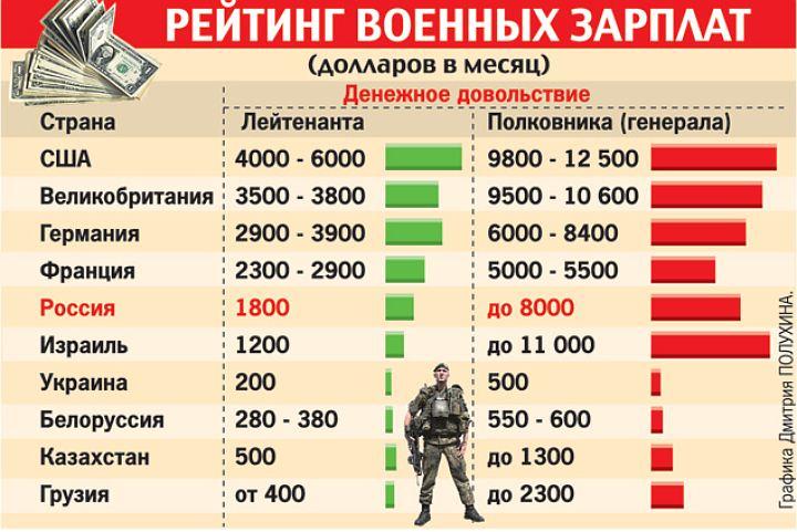 Кто платит пенсию военным здравому