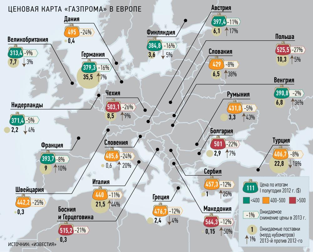 Ужасная европейская цена на газ