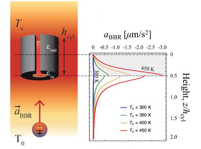 Открыта сила притяжения за счет теплового излучения