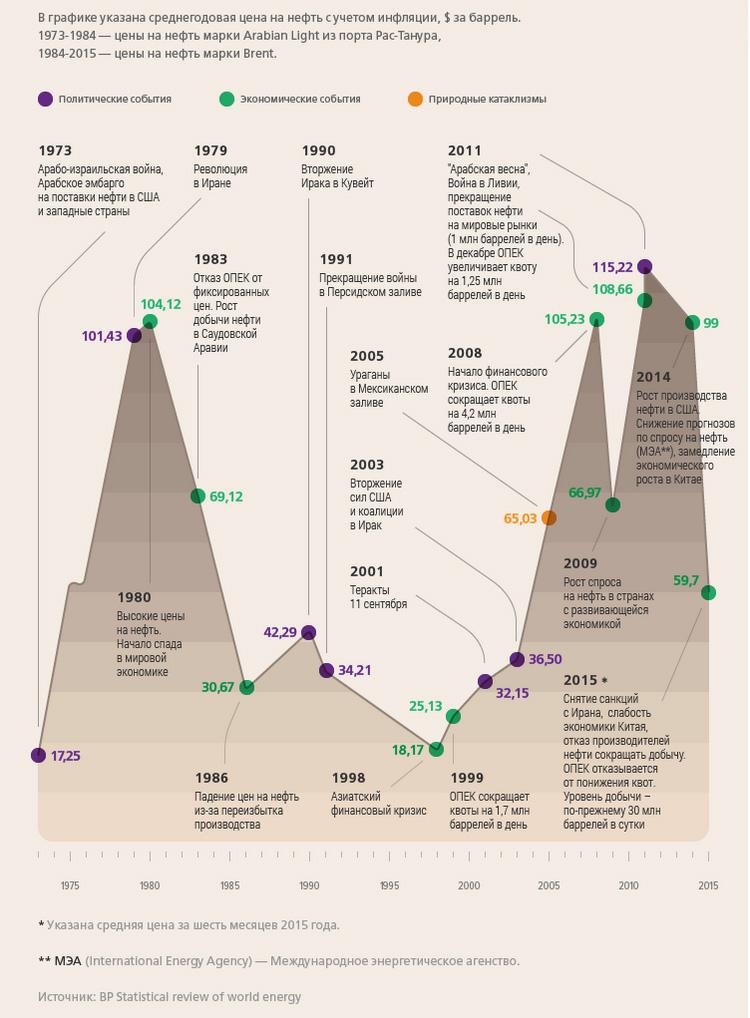 Цены на нефть за 40 лет (1975- 2015)