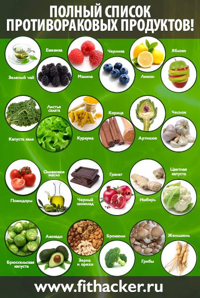 Полный перечень противораковых продуктов