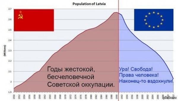 «За что вы так ненавидите свою нацию?» - русский вопрос к латышским элитариям