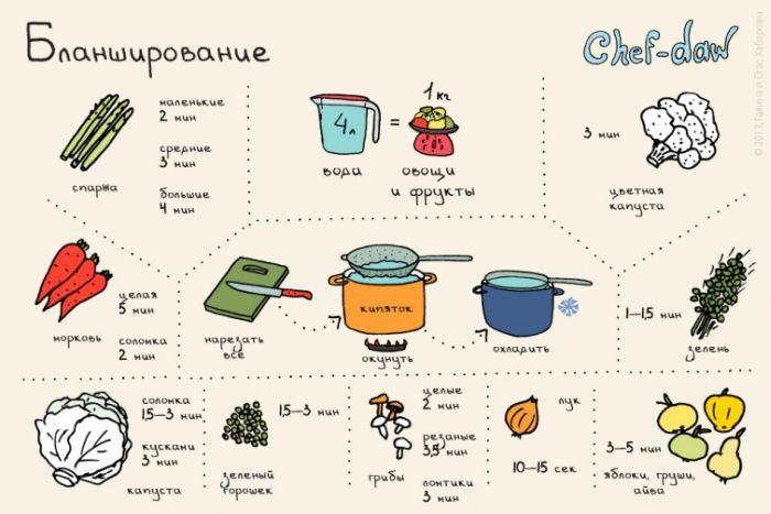 ПАМЯТКА. Кулинарные советы в картинках