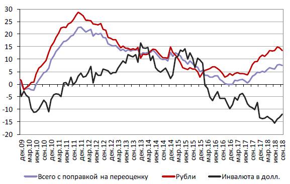 Заимствования корпораций - усиление роли банковского кредита