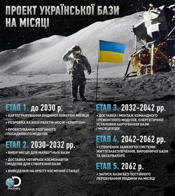 Проект украинской базы на Луне