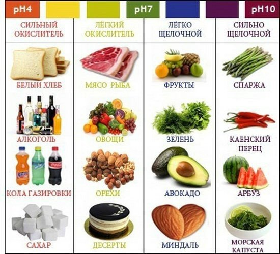 Какие продукты называются кислыми, а какие щелочными, их влияние на здоровье человека
