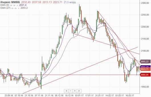 Рубль воспользовался позитивом на нефтяном рынке