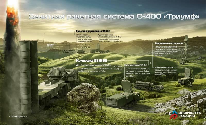 Зенитная ракетная система С-400 «Триумф». Инфографика
