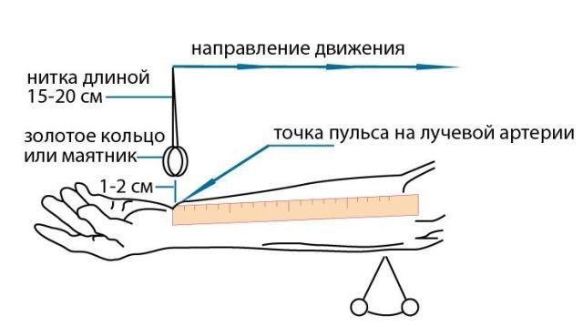 Как измерить давление без тонометра: способ, который выручает