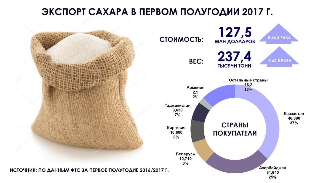 Топ-5 российских продуктов, экспорт которых взлетел до небес