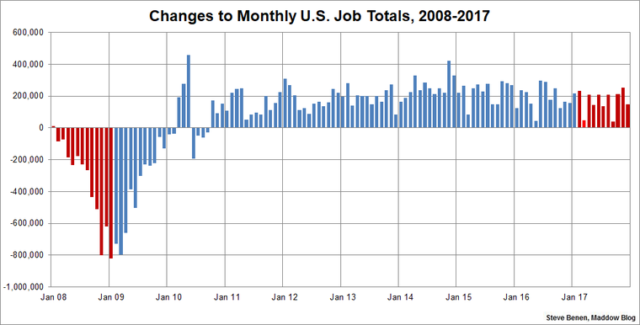 The Weakest Job Growth In 6 Years