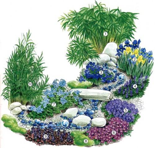 Цветник вокруг сухого ручья