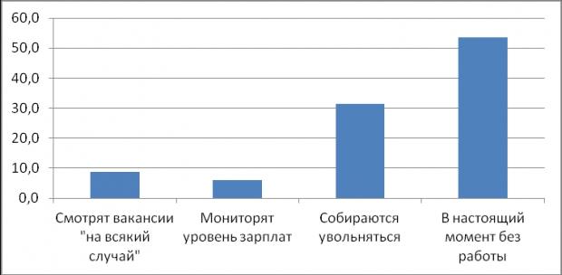 Треть работников в России увольняется в течение года