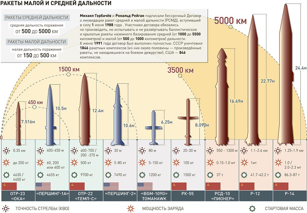 У России лишь одно условие к США в переговорах по ДРСМД