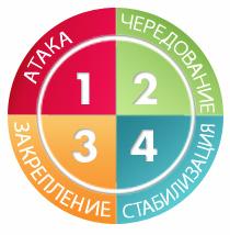 4 etapa dieti dukan