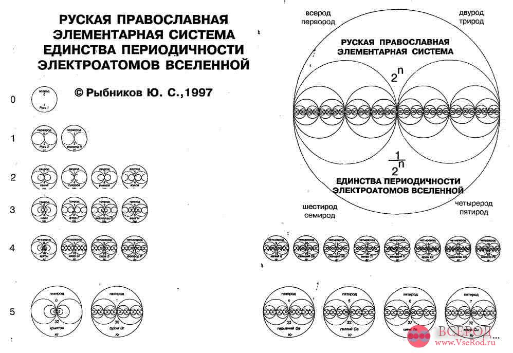 Родовые объёмные знания Русов