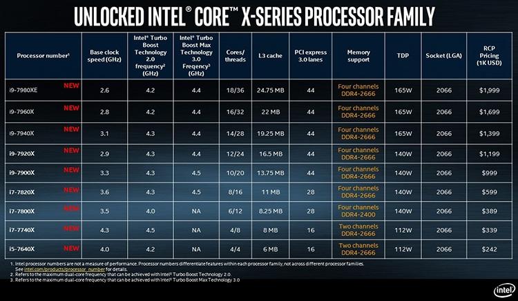 Core i9-7980XE: 18-ядерный флагман Intel подвергся тестированию