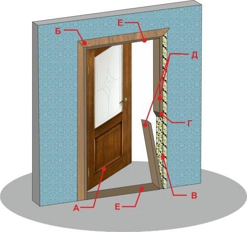 Демонтаж дверей: как освоить процедуру самостоятельно