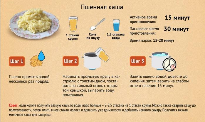 Пшенка на воде рецепт