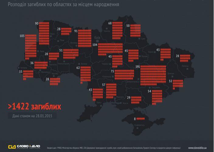 """Украинская система народного контроля """"Слово і діло"""" обнародовала инфографику по потерям украинских силовиков за все время войны на Донбассе."""