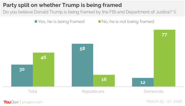 Most Republicans Say Trump Is Being Framed