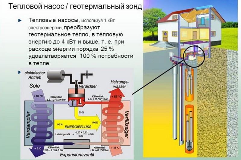 Геотермальное отопление своими руками