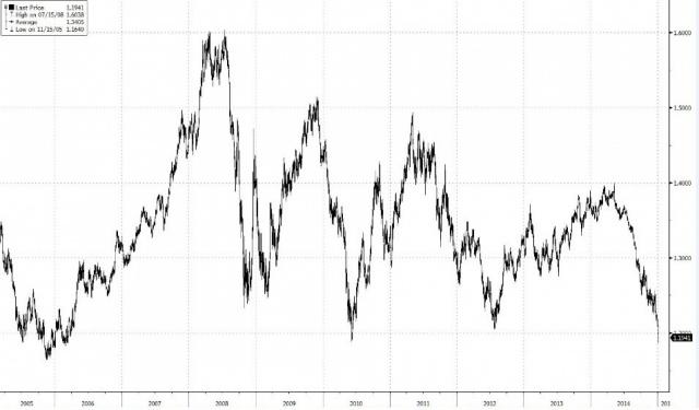 FXinvest: Евро рухнул до минимумов 2006 года